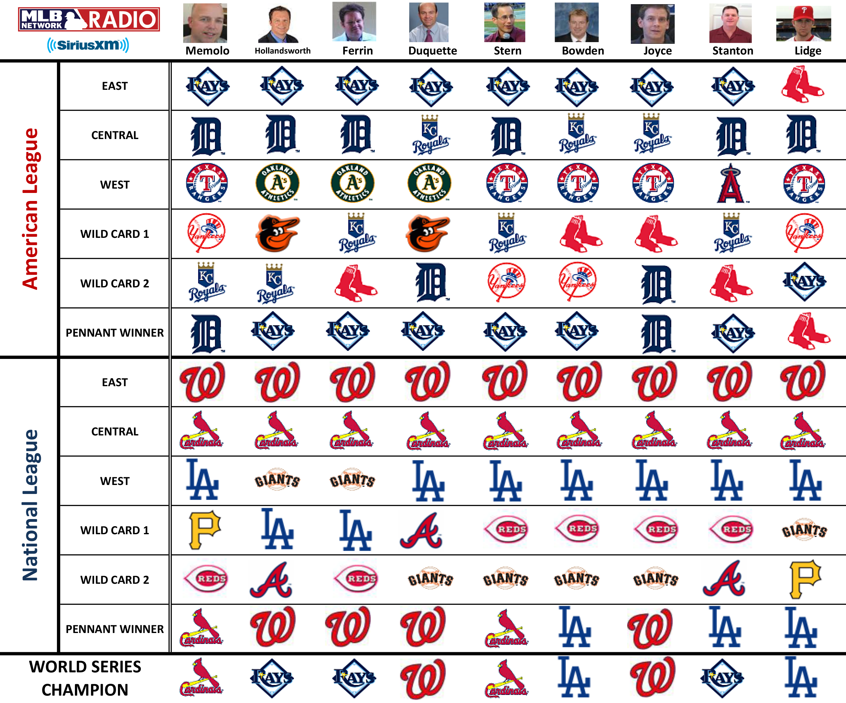 MLB Network Radio's 2014 season predictions  