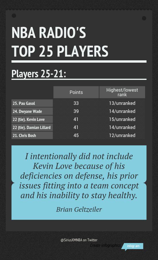 NBA Radio's Top 25: 25-21