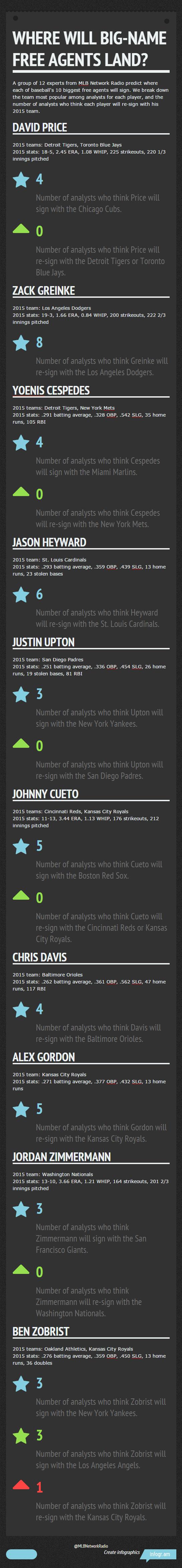 2016 free agent predictions