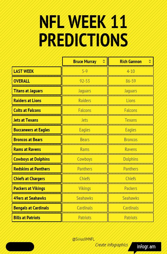 Week 11 NFL predictions