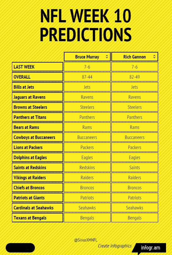 Week 10 NFL predictions