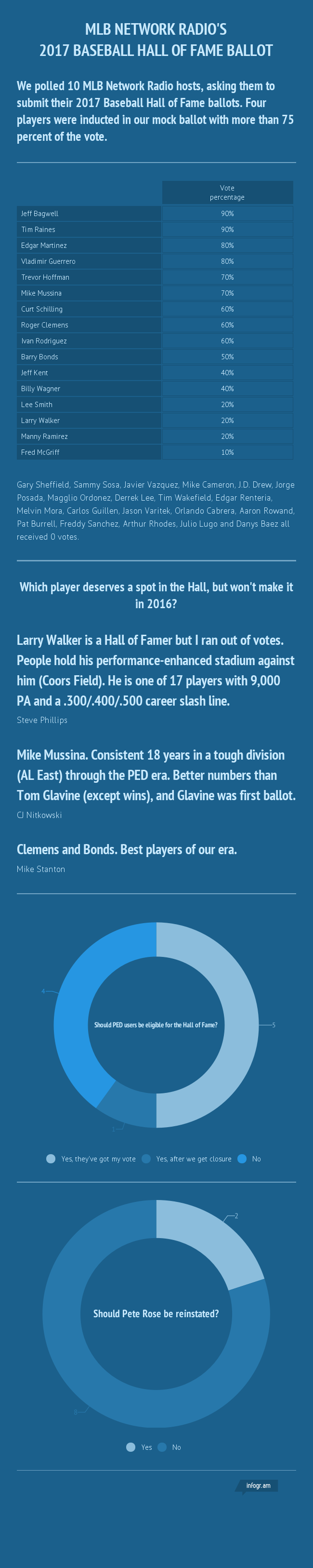 MLB_Network_Radio_2017_Hall_of_Fame_ballot