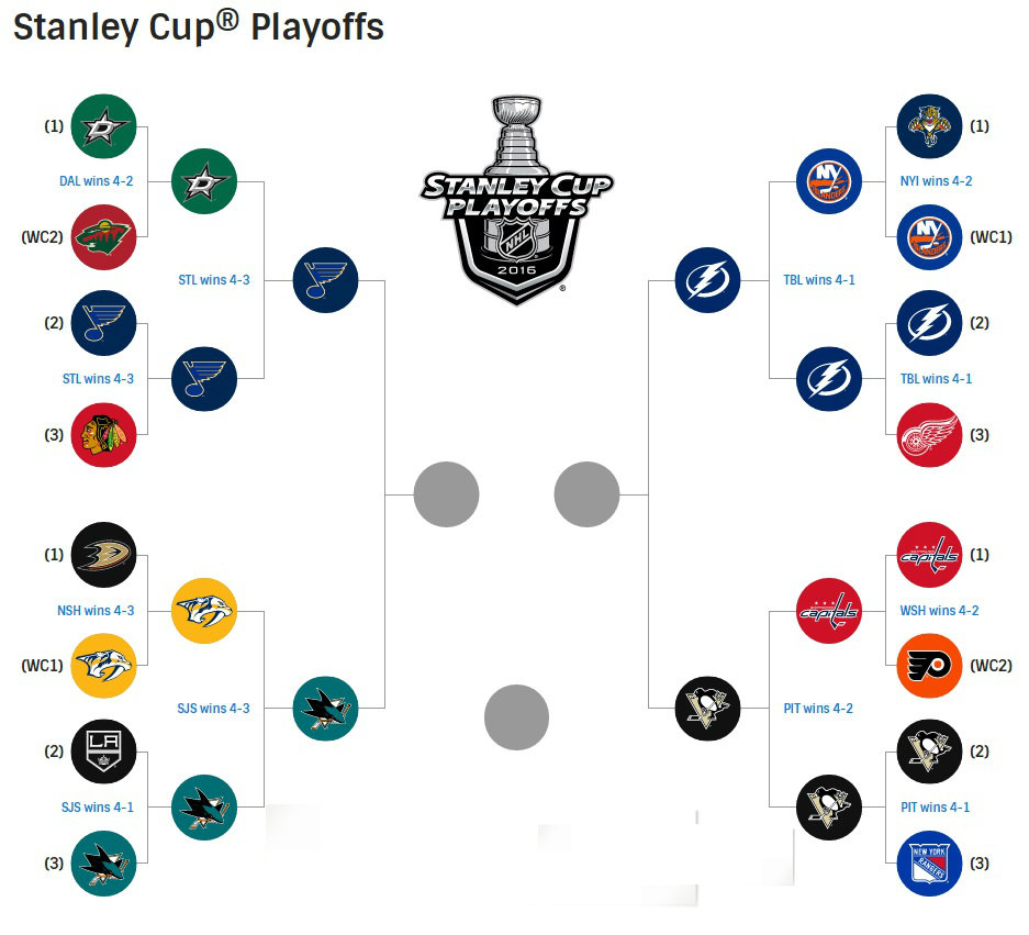 2016NHLplayoffbrackettoday