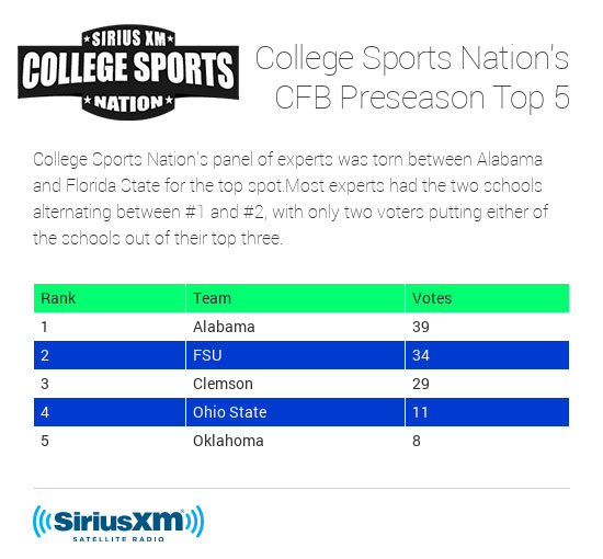 CSN_Preseason_Top_Five-(1)